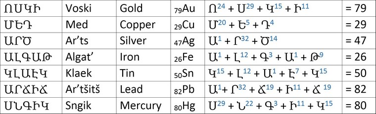 alphabet armenien