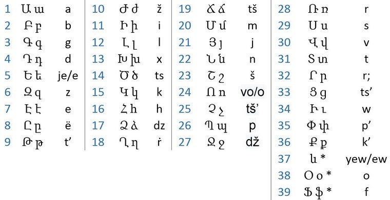 Armenia Letters And Numbers