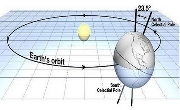 Karahunj - Calculation of the angle of inclination of the earth's axis