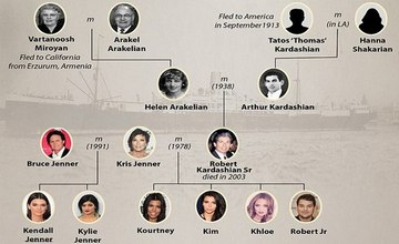 Photo Archive of the Ancestors of the Kardashian